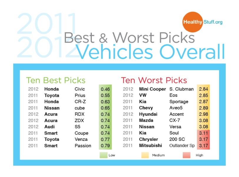 Best_Worst_2012